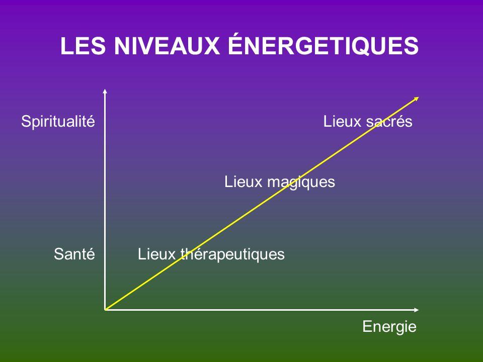 LES NIVEAUX ÉNERGETIQUES