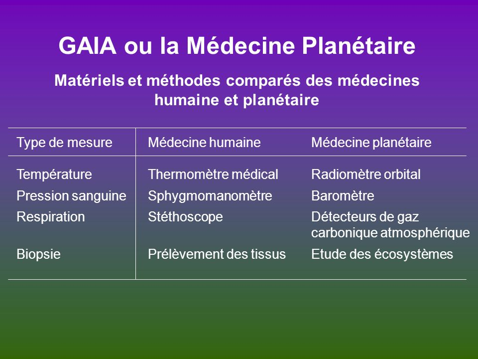 GAIA ou la Médecine Planétaire