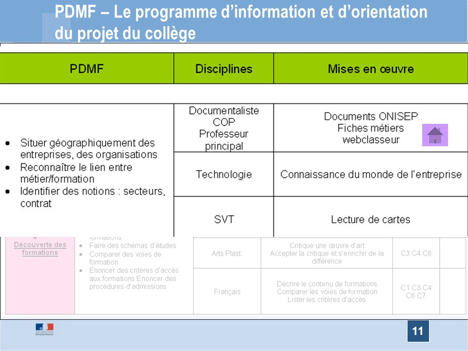 PDMF PDMF – Le programme d'information et d'orientation du projet du collège