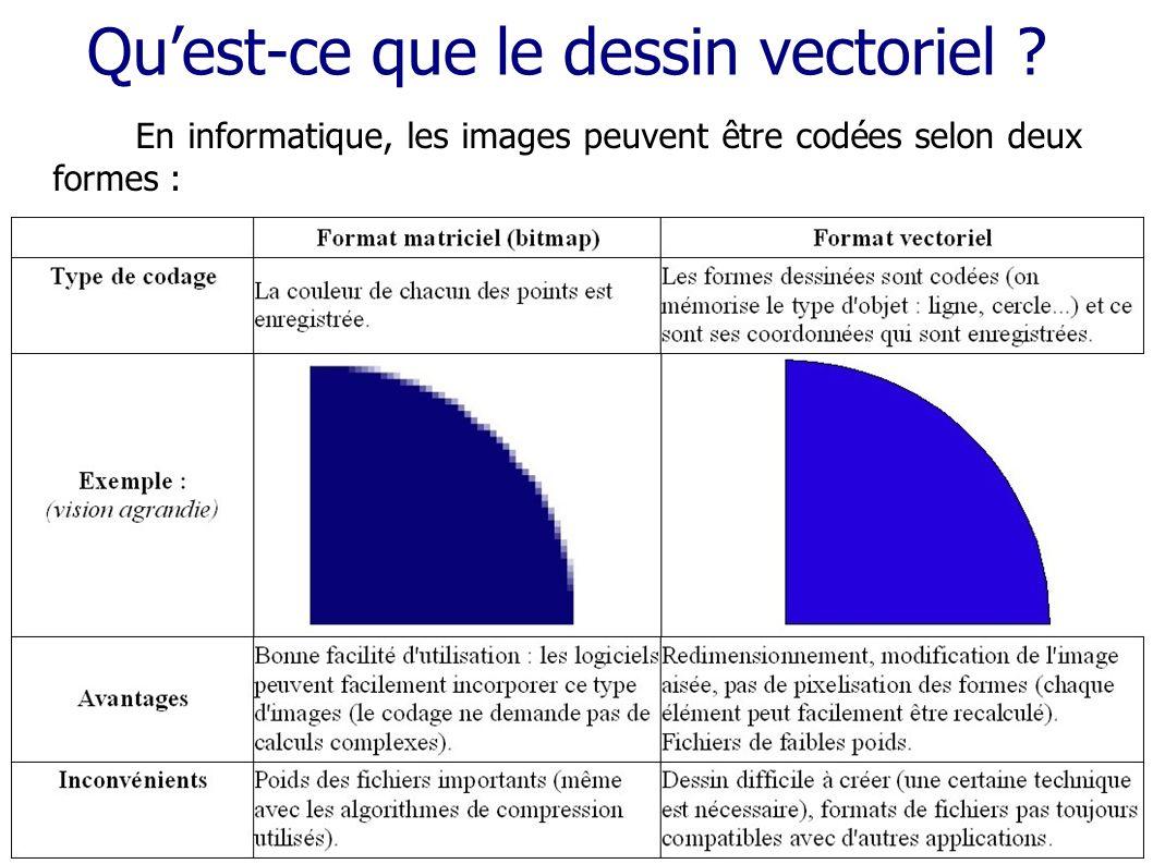 Qu'est-ce que le dessin vectoriel