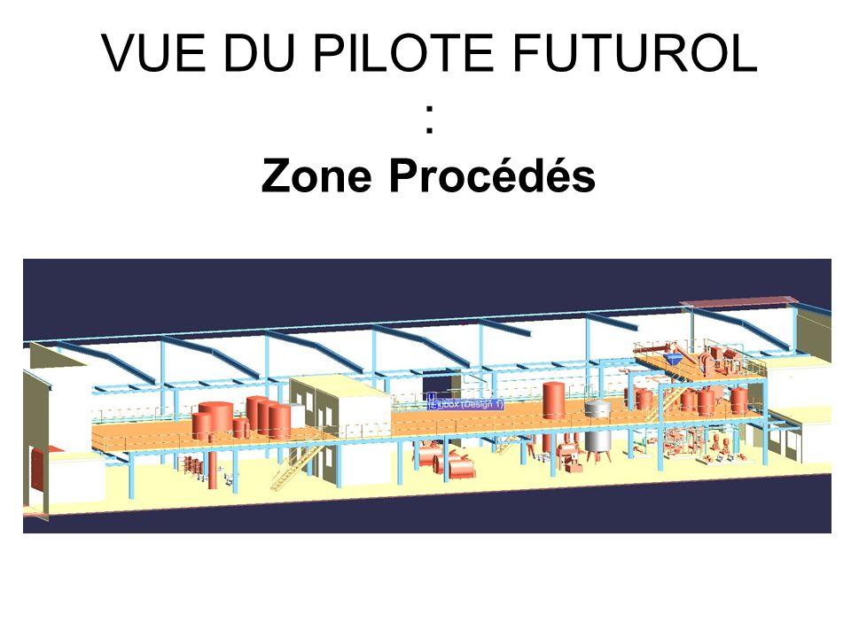 VUE DU PILOTE FUTUROL : Zone Procédés