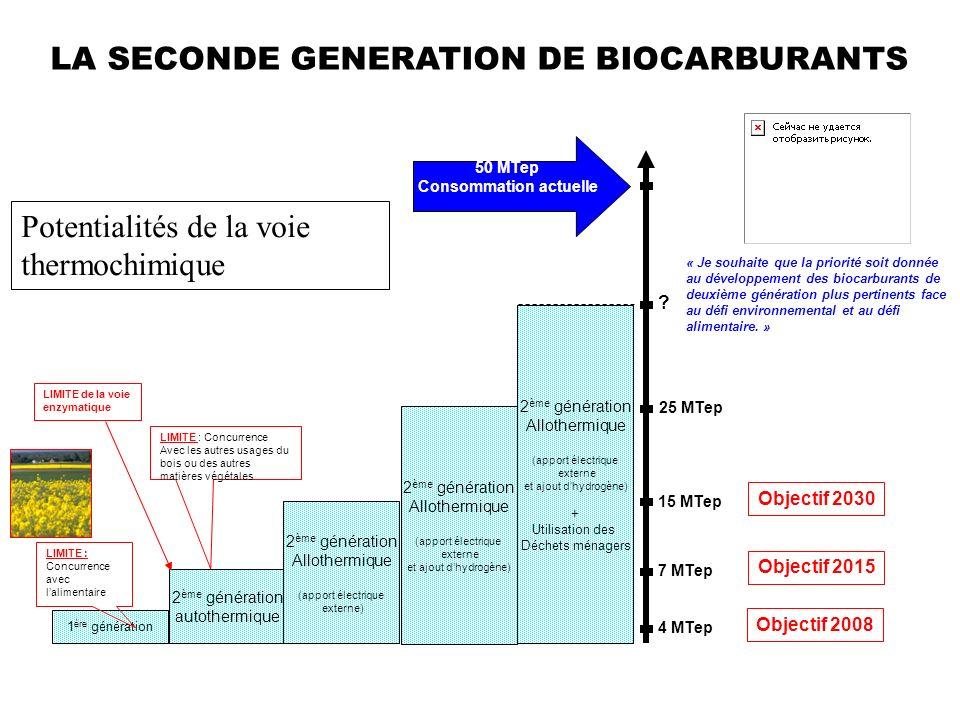LA SECONDE GENERATION DE BIOCARBURANTS Consommation actuelle