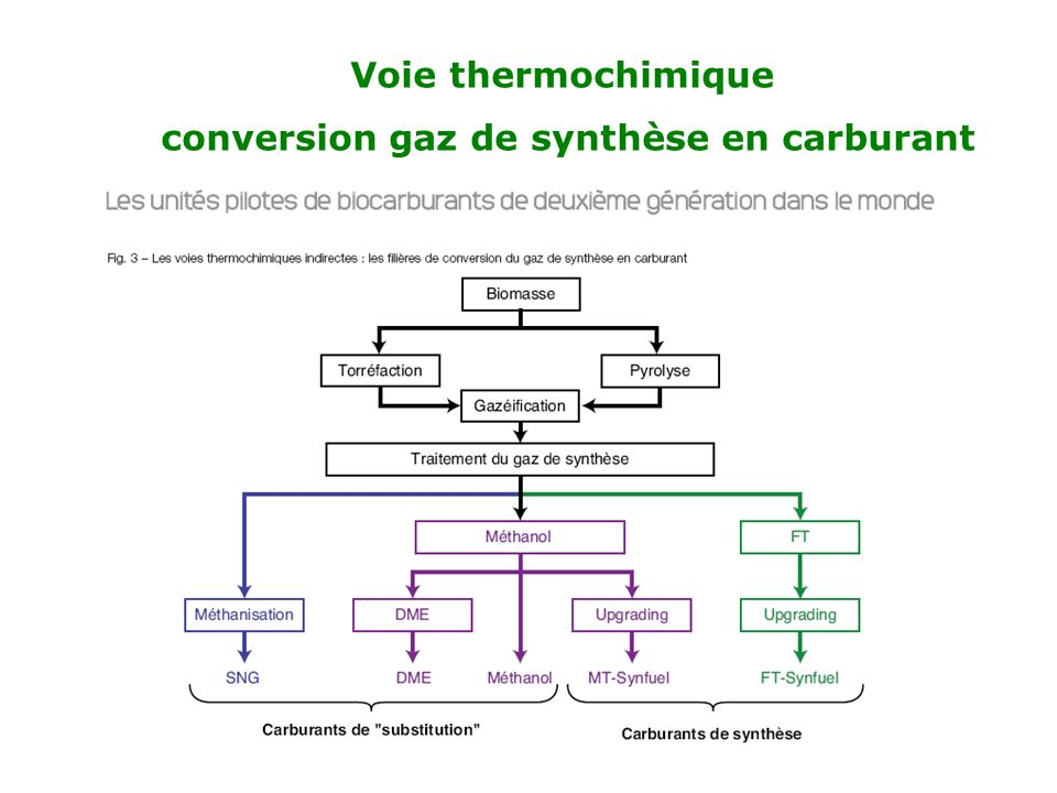 conversion gaz de synthèse en carburant
