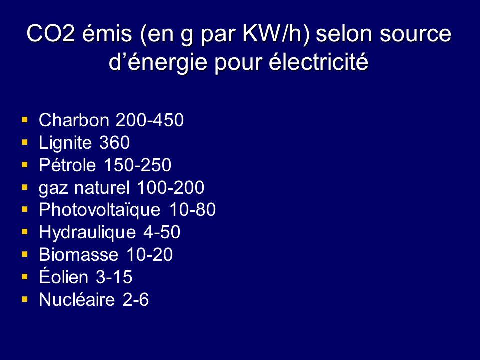 CO2 émis (en g par KW/h) selon source d'énergie pour électricité