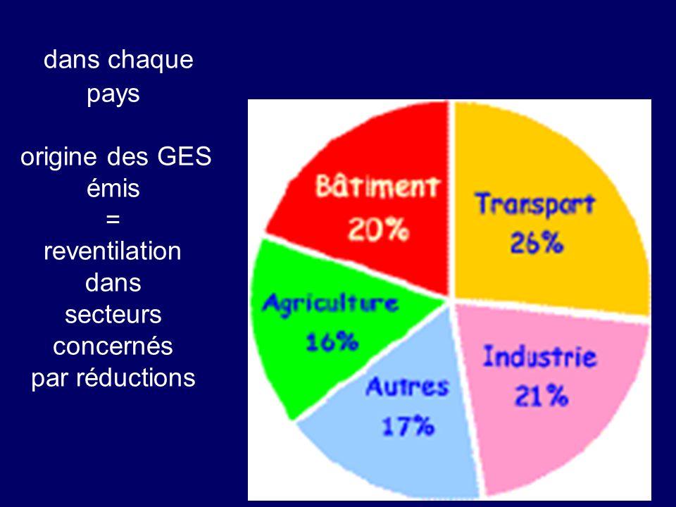 dans chaque pays origine des GES émis = reventilation dans secteurs concernés par réductions