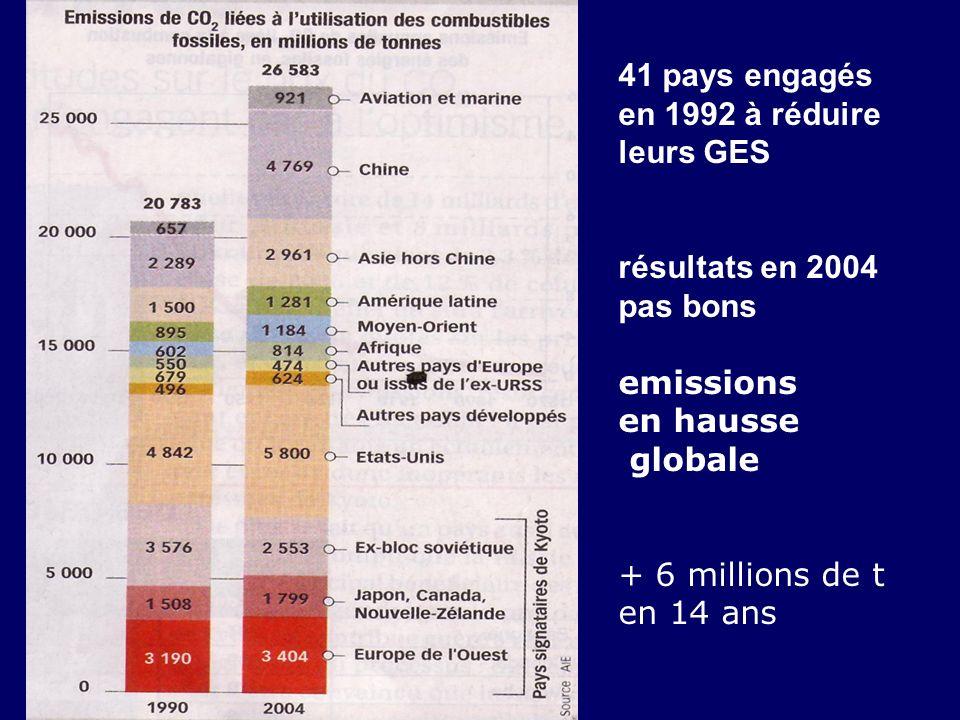 41 pays engagés en 1992 à réduire leurs GES
