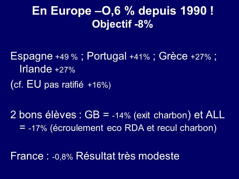 En Europe –O,6 % depuis 1990 ! Objectif -8%