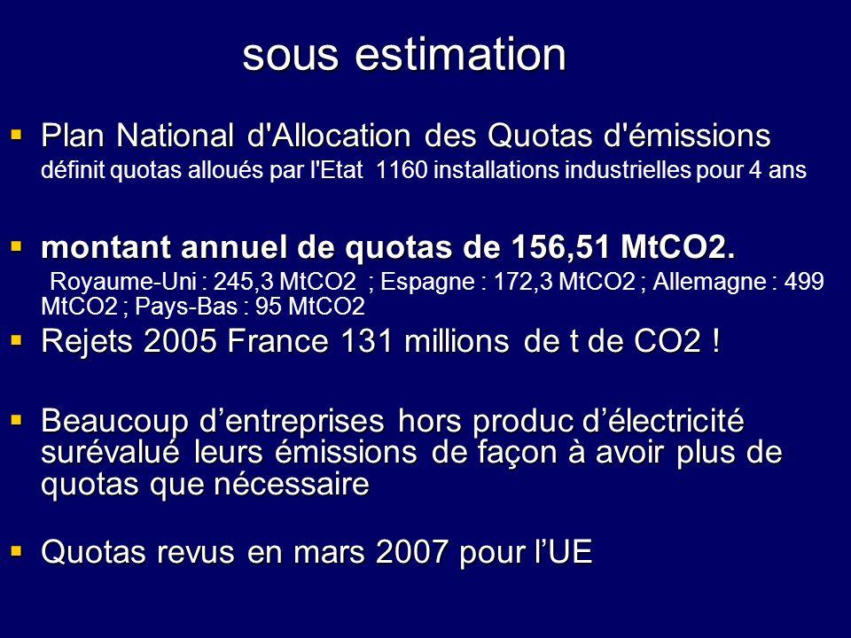 sous estimationPlan National d Allocation des Quotas d émissions définit quotas alloués par l Etat 1160 installations industrielles pour 4 ans.