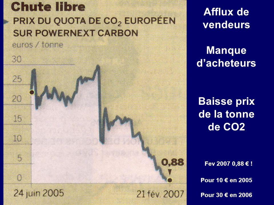 Afflux de vendeurs Manque d'acheteurs Baisse prix de la tonne de CO2 Fev 2007 0,88 € .