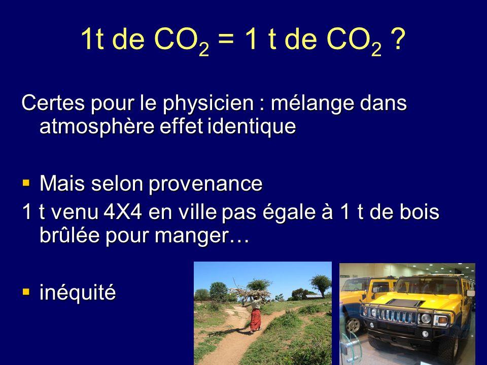 1t de CO2 = 1 t de CO2 Certes pour le physicien : mélange dans atmosphère effet identique. Mais selon provenance.