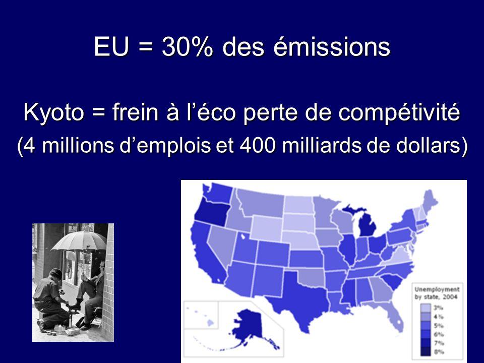 EU = 30% des émissions Kyoto = frein à l'éco perte de compétivité (4 millions d'emplois et 400 milliards de dollars)