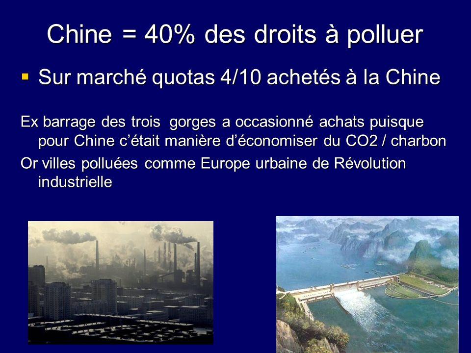 Chine = 40% des droits à polluer