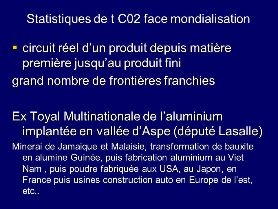 Statistiques de t C02 face mondialisation