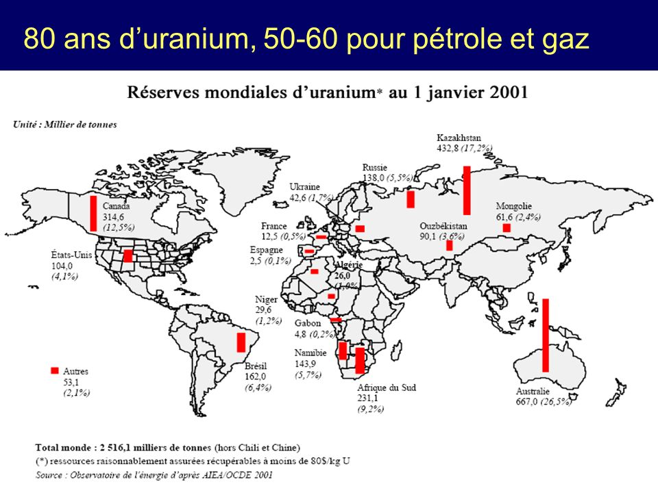 80 ans d'uranium, 50-60 pour pétrole et gaz