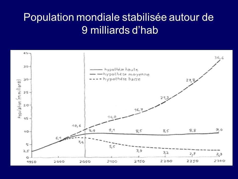 Population mondiale stabilisée autour de 9 milliards d'hab