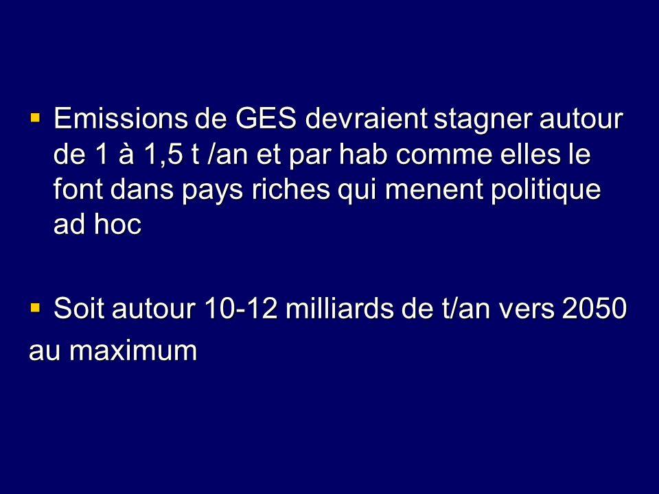 Emissions de GES devraient stagner autour de 1 à 1,5 t /an et par hab comme elles le font dans pays riches qui menent politique ad hoc