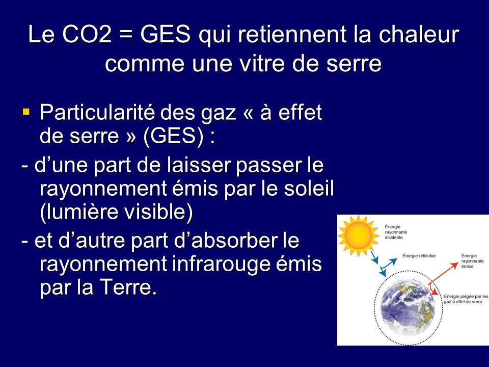 Le CO2 = GES qui retiennent la chaleur comme une vitre de serre