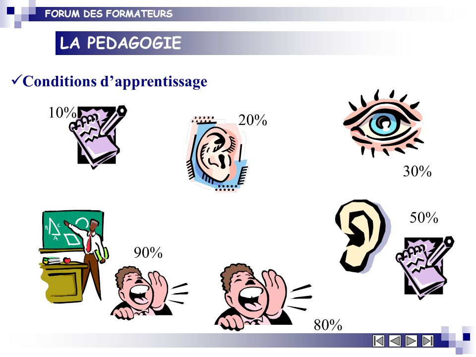 LA PEDAGOGIE Conditions d'apprentissage 30% 10% 20% 50% 90% 80%