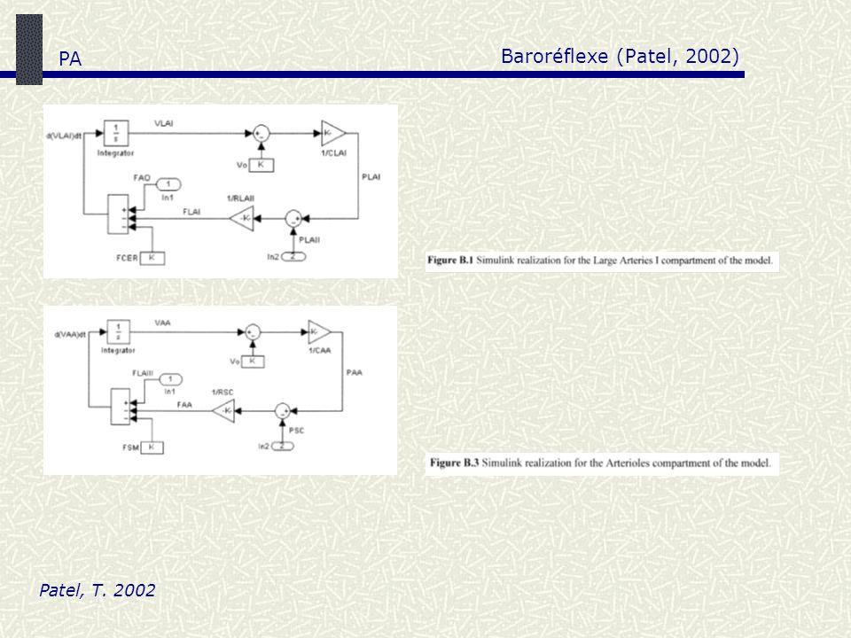 Baroréflexe (Patel, 2002) PA Patel, T. 2002
