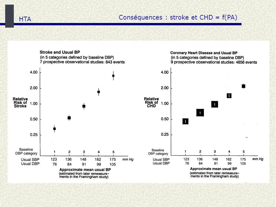 HTA Conséquences : stroke et CHD = f(PA)