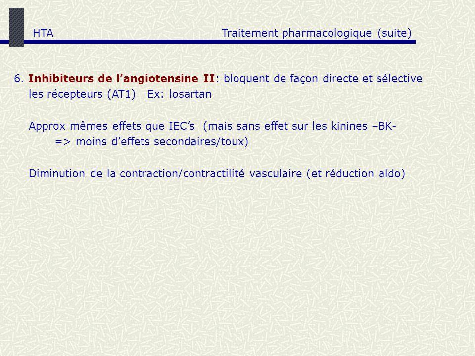 HTA Traitement pharmacologique (suite) 6. Inhibiteurs de l'angiotensine II: bloquent de façon directe et sélective.