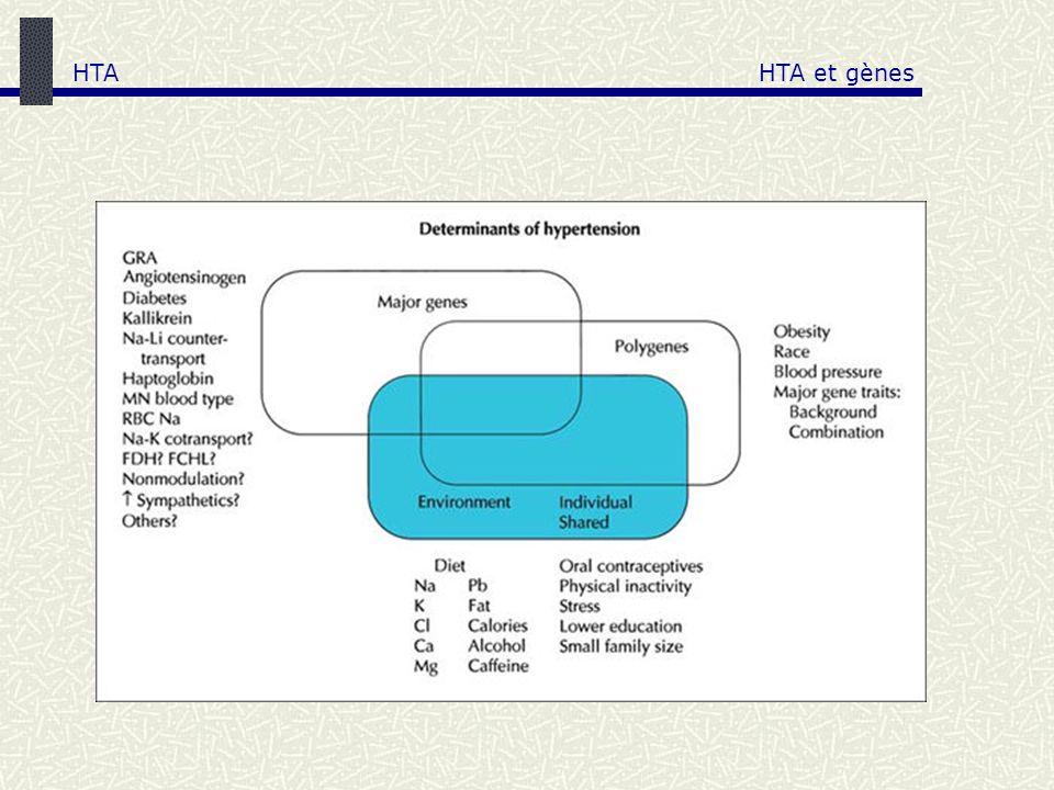 HTA HTA et gènes