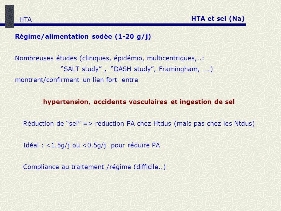 HTA et sel (Na) HTA. Régime/alimentation sodée (1-20 g/j) Nombreuses études (cliniques, épidémio, multicentriques,..: