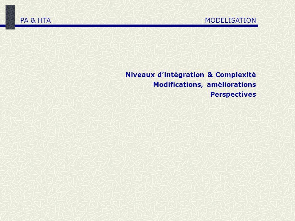 PA & HTA MODELISATION Niveaux d'intégration & Complexité Modifications, améliorations Perspectives