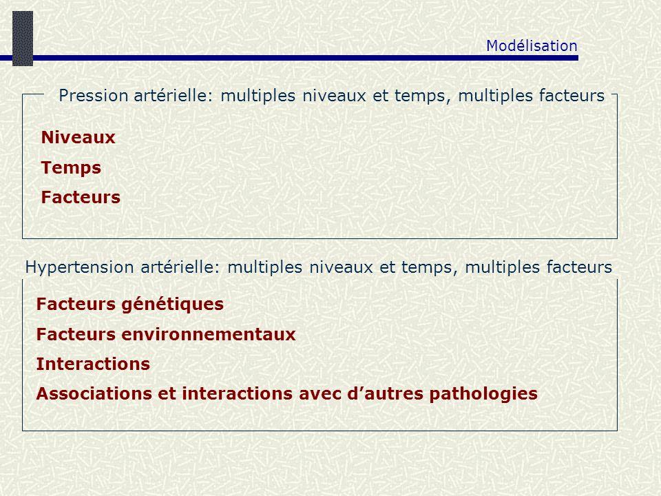 Pression artérielle: multiples niveaux et temps, multiples facteurs