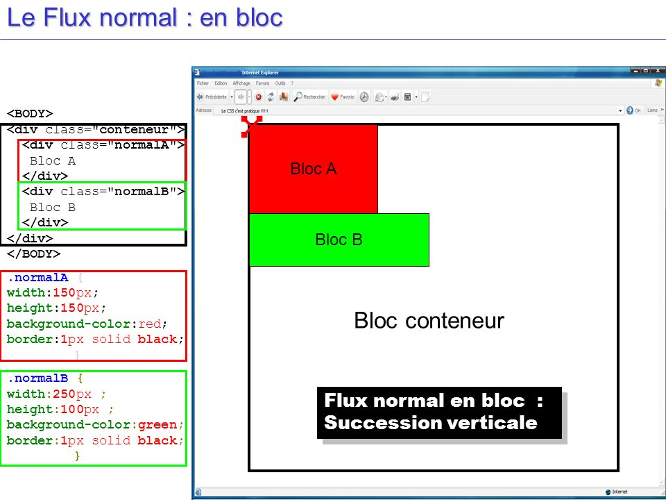 Le Flux normal : en bloc Bloc conteneur