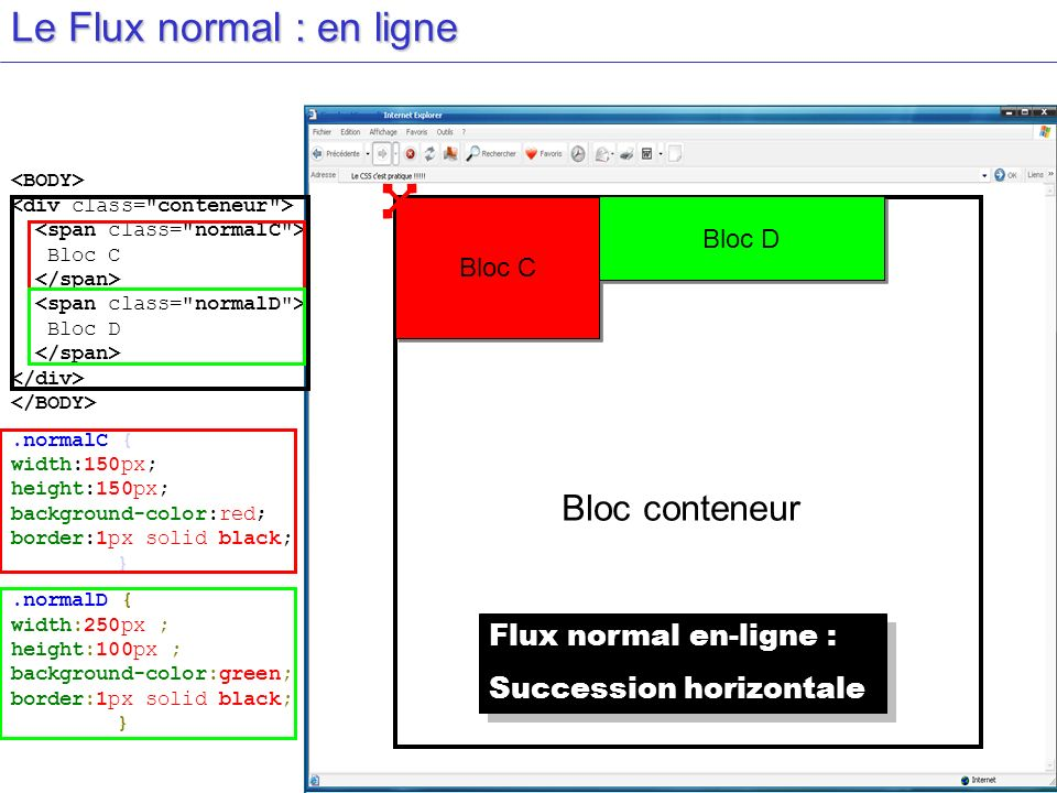 Le Flux normal : en ligne