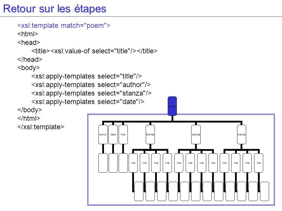 Retour sur les étapes <xsl:template match= poem > <html>