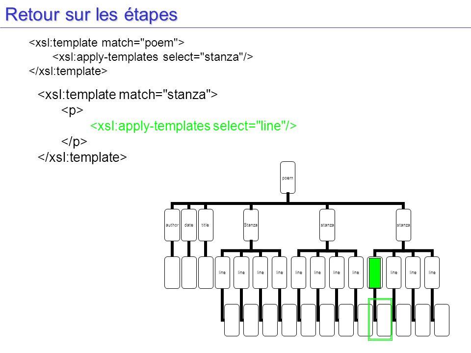 Retour sur les étapes <xsl:template match= stanza > <p>