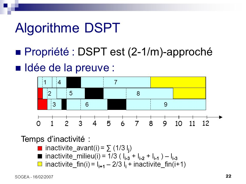 Algorithme DSPT Propriété : DSPT est (2-1/m)-approché