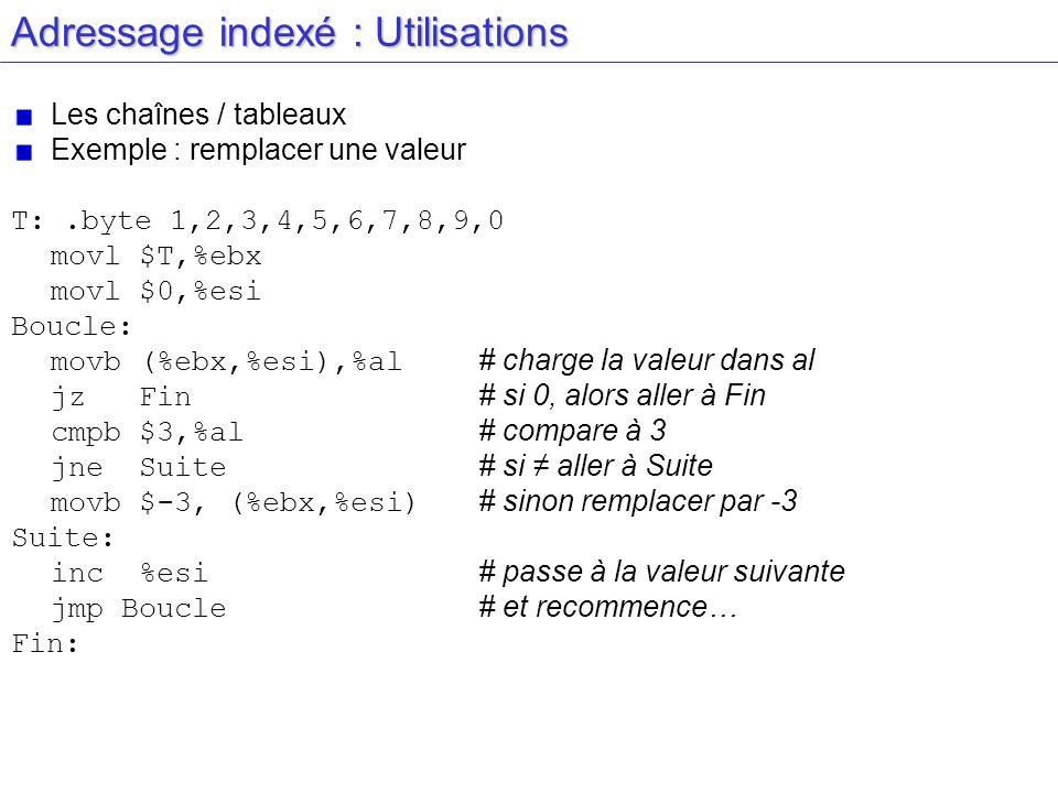 Adressage indexé : Utilisations