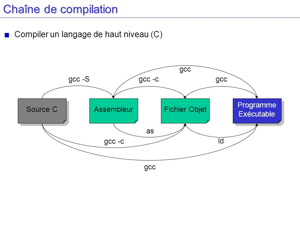 Chaîne de compilation Compiler un langage de haut niveau (C) gcc