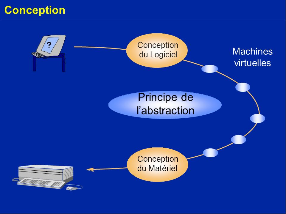 Conception Principe de l'abstraction Machines virtuelles Conception