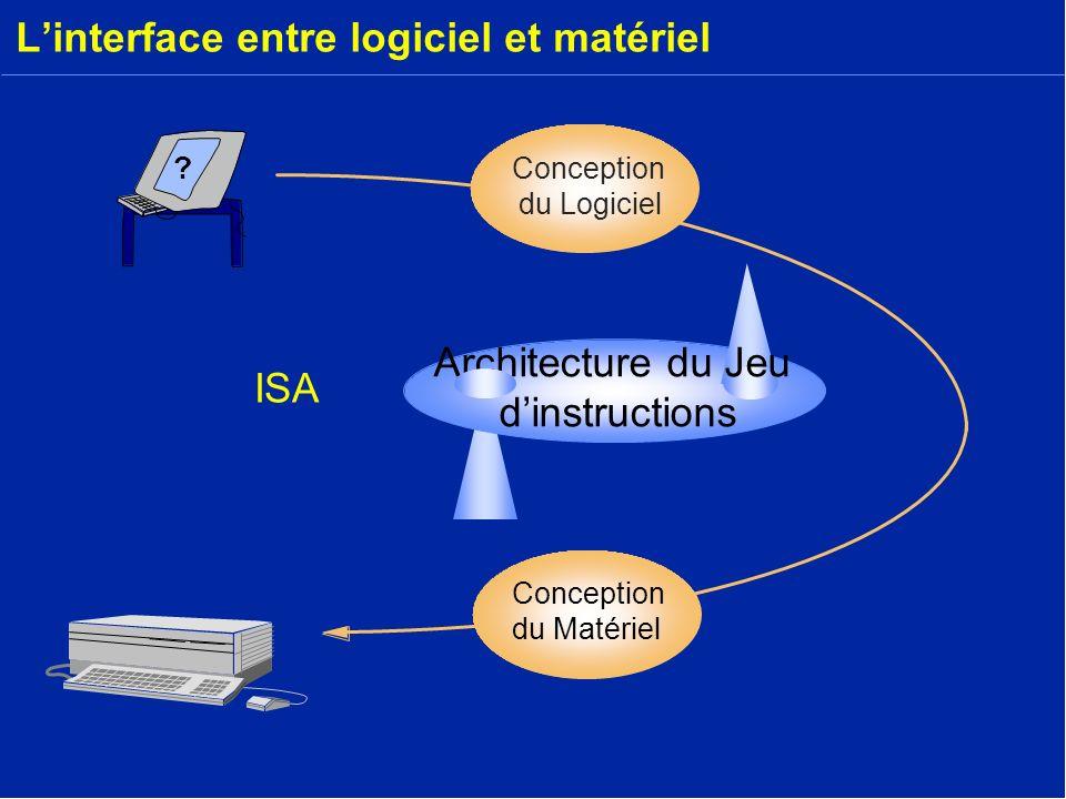 L'interface entre logiciel et matériel