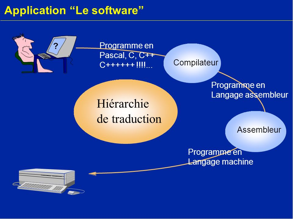 Application Le software