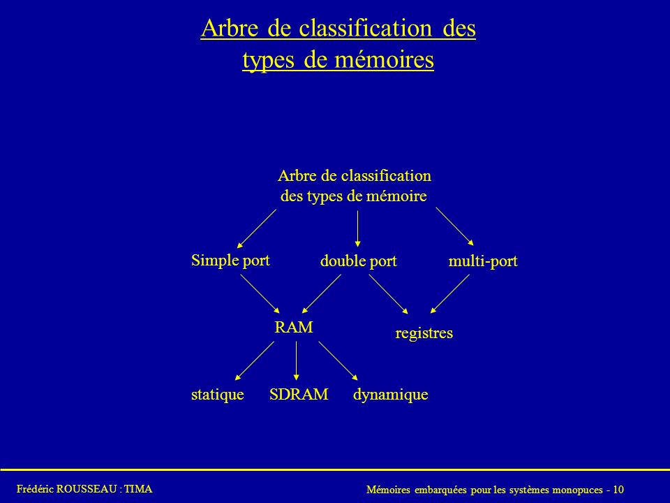 Arbre de classification des types de mémoires