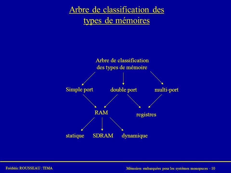 Arbre de classification des types de mémoires