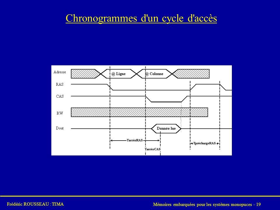 Chronogrammes d un cycle d accès
