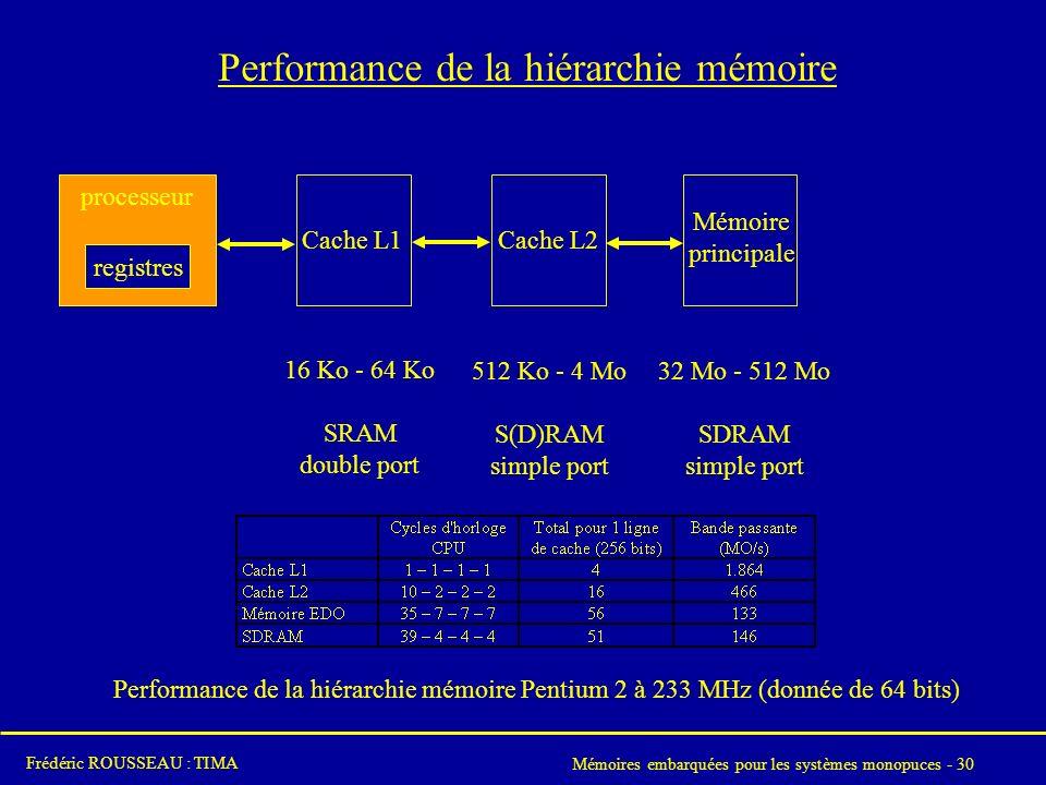 Performance de la hiérarchie mémoire