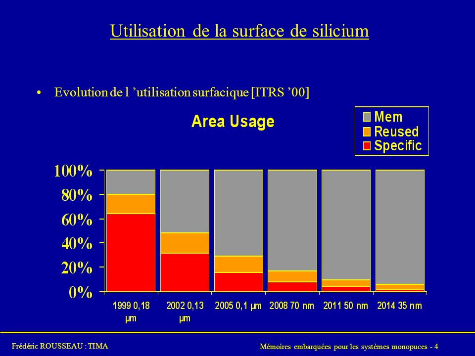 Utilisation de la surface de silicium