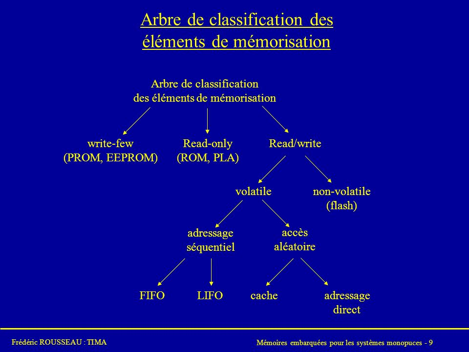 Arbre de classification des éléments de mémorisation