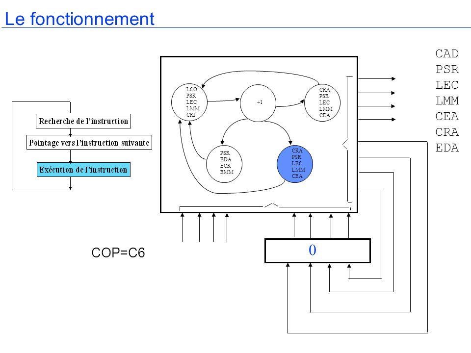 Le fonctionnement CAD PSR LEC LMM CEA CRA EDA COP=C6 LCO PSR LEC LMM