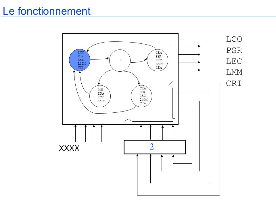 Le fonctionnement LCO PSR LEC LMM CRI 2 XXXX LCO PSR LEC LMM CRI CRA