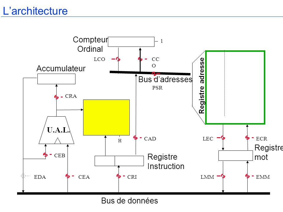 L'architecture Compteur Ordinal Accumulateur Bus d'adresses U.A.L.