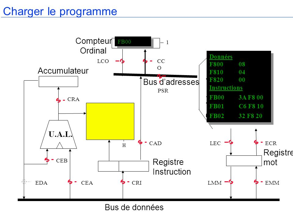 Charger le programme Compteur Ordinal Accumulateur Bus d'adresses