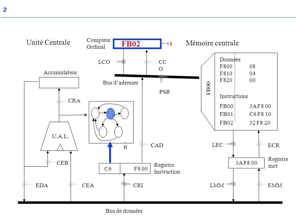 ² FB02 Unité Centrale Mémoire centrale Compteur Ordinal +1 Données